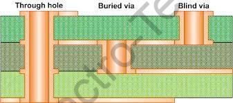 Blind/Buried via PCB